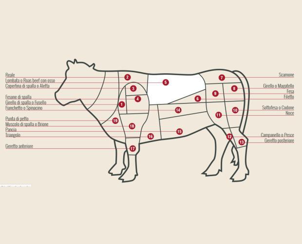 Carne Bovina.Distribuita sottovuoto